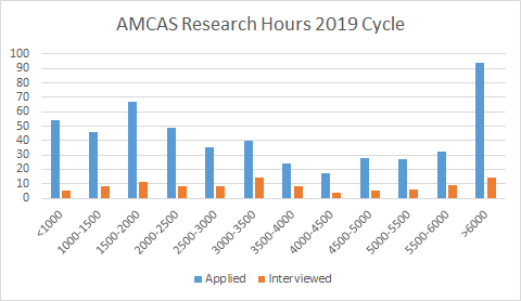 Research Hours Graph.png