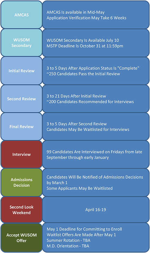 Admissions Timeline Chart.png