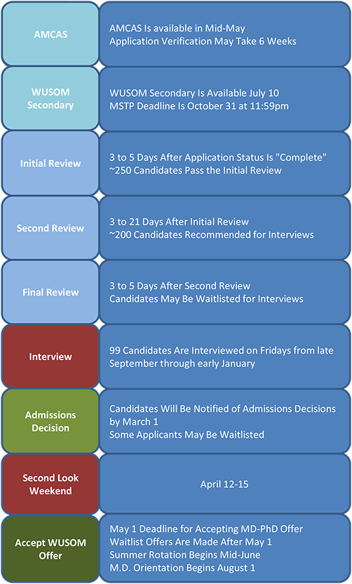 Admissions Timeline Chart17.png
