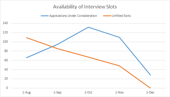 Interview Slots Graph.png